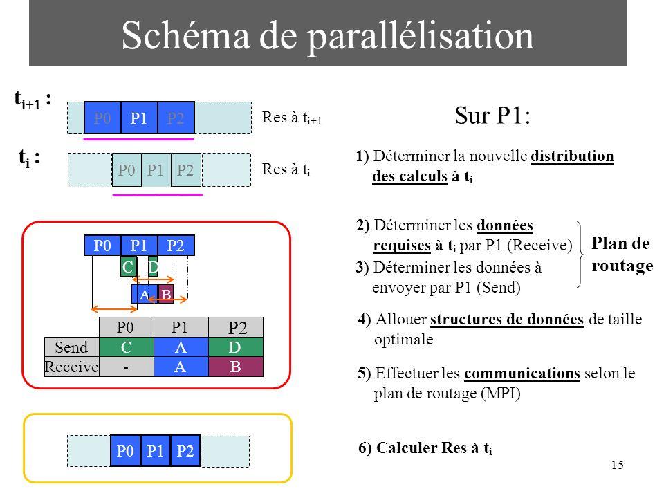 Schéma de parallélisation