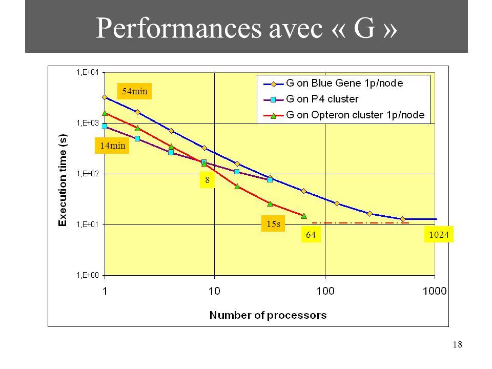 Performances avec « G » 54min 14min 8 15s 64 1024 56x sur Opteron