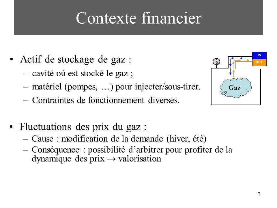 Contexte financier Actif de stockage de gaz :