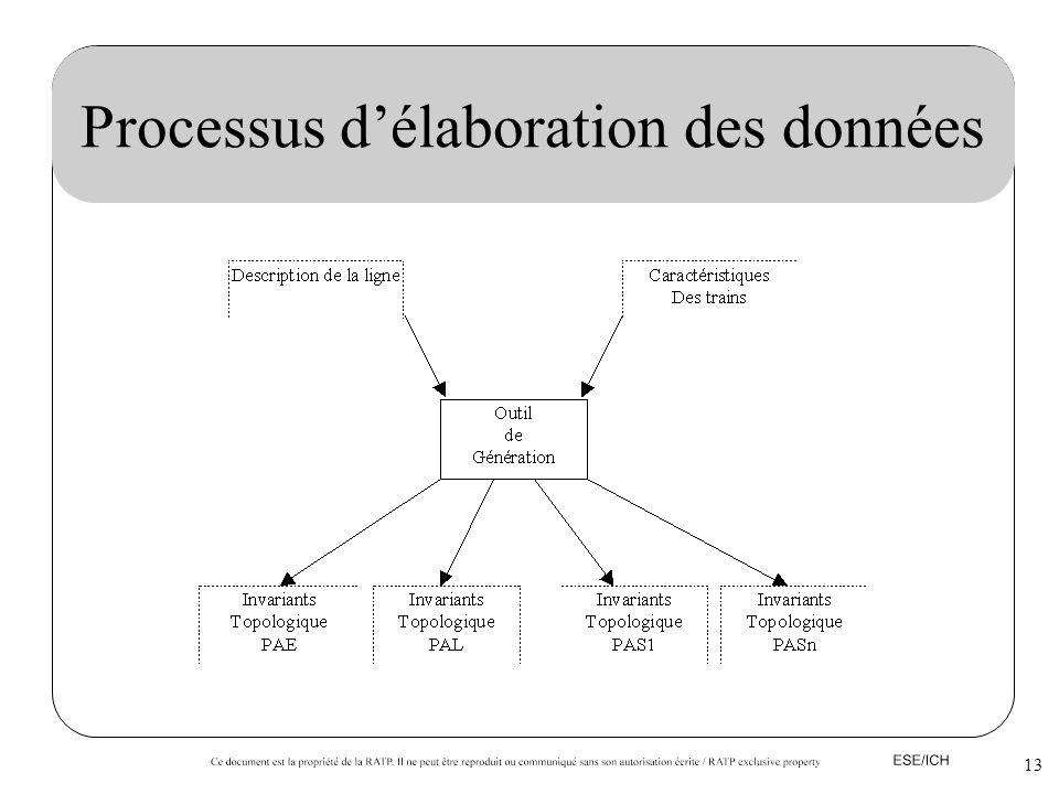 Processus d'élaboration des données
