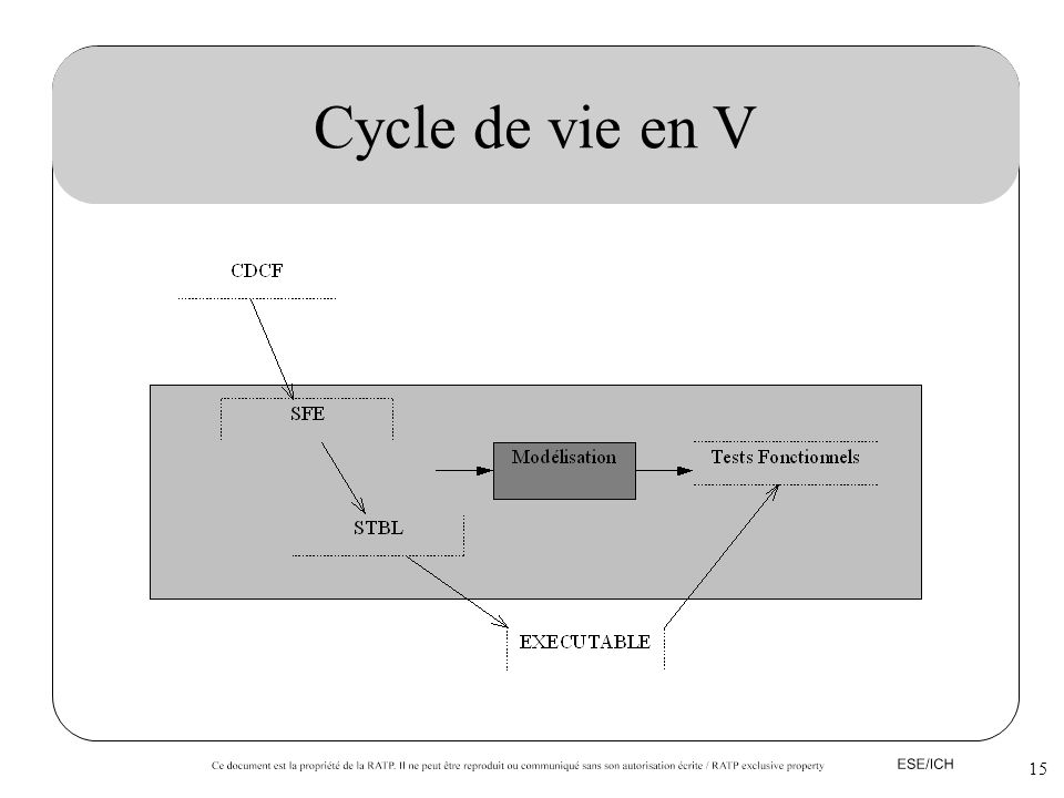 Cycle de vie en V