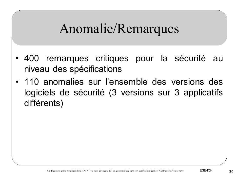 Anomalie/Remarques 400 remarques critiques pour la sécurité au niveau des spécifications.