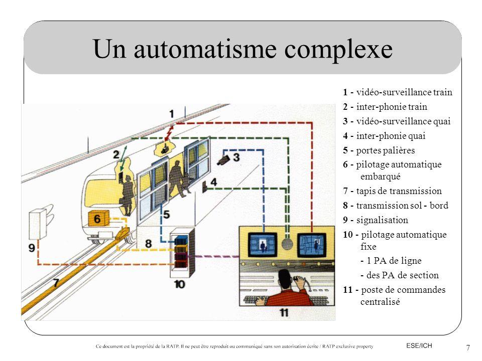 Un automatisme complexe