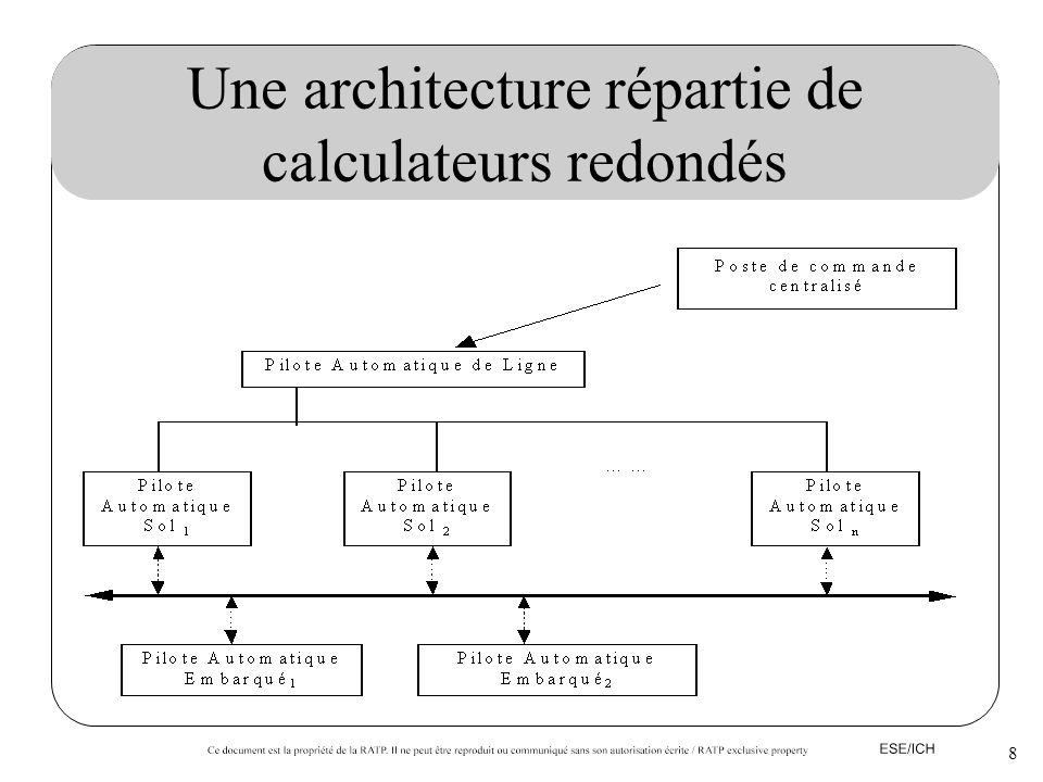 Une architecture répartie de calculateurs redondés