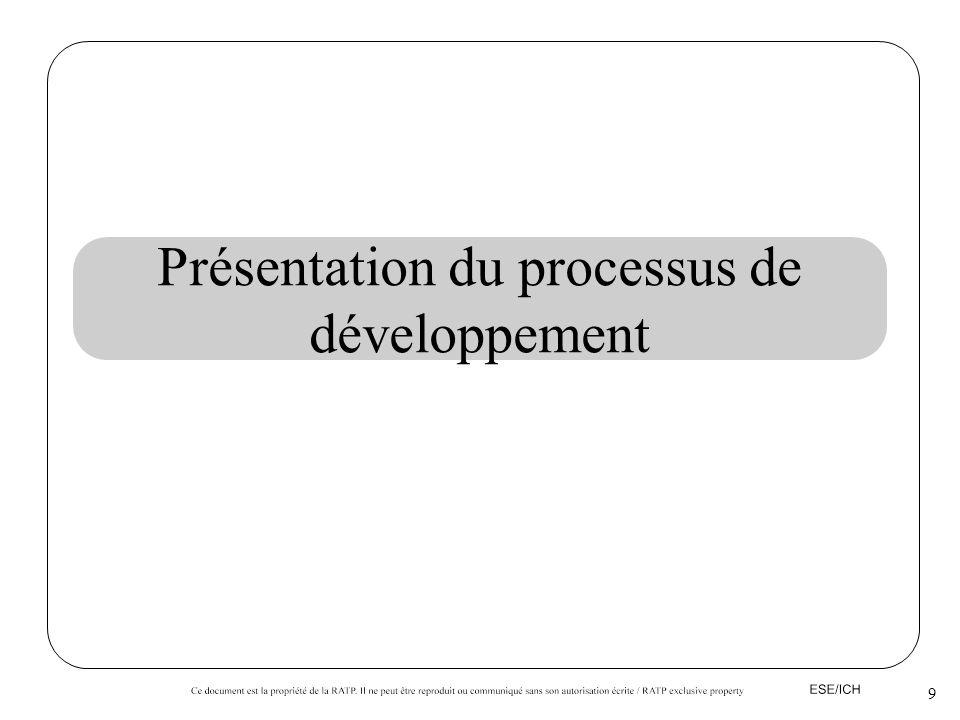 Présentation du processus de développement