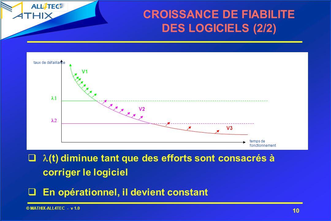 CROISSANCE DE FIABILITE DES LOGICIELS (2/2)