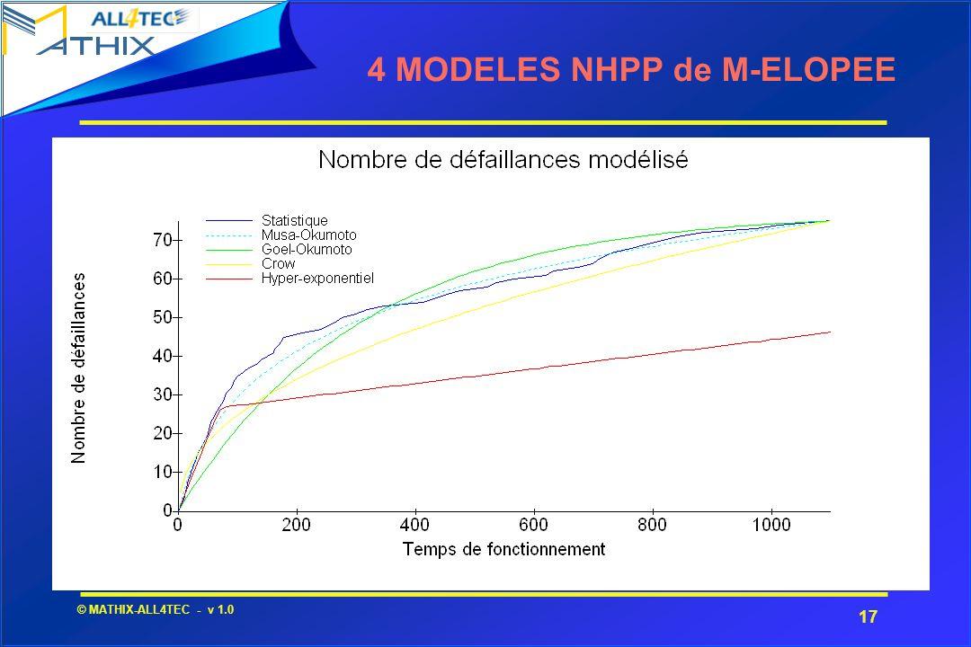 4 MODELES NHPP de M-ELOPEE