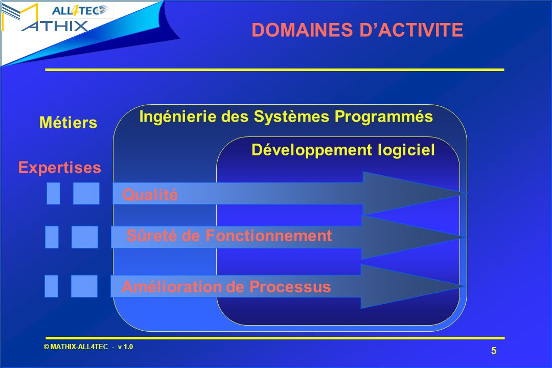 DOMAINES D'ACTIVITE Ingénierie des Systèmes Programmés Métiers