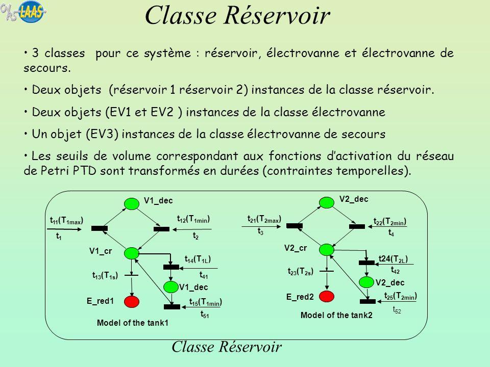 Classe Réservoir Classe Réservoir