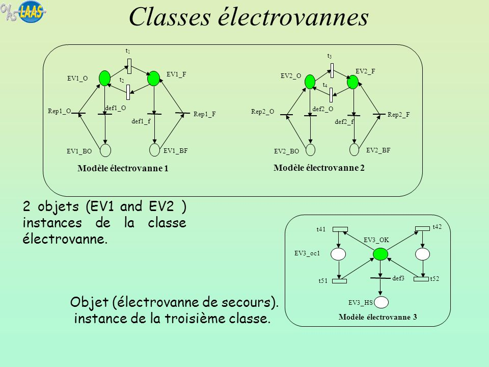 Classes électrovannes