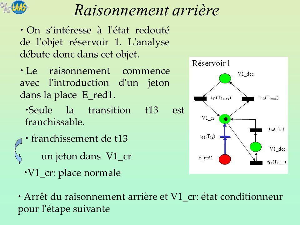 Raisonnement arrière On s'intéresse à l état redouté de l objet réservoir 1. L analyse débute donc dans cet objet.