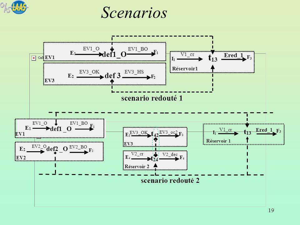 Scenarios t def1_O def 3 scenario redouté 1 t t t scenario redouté 2