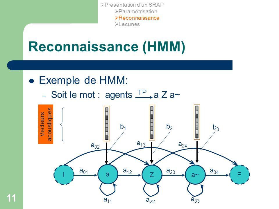 Reconnaissance (HMM) Exemple de HMM: Soit le mot : agents a Z a~ TP I