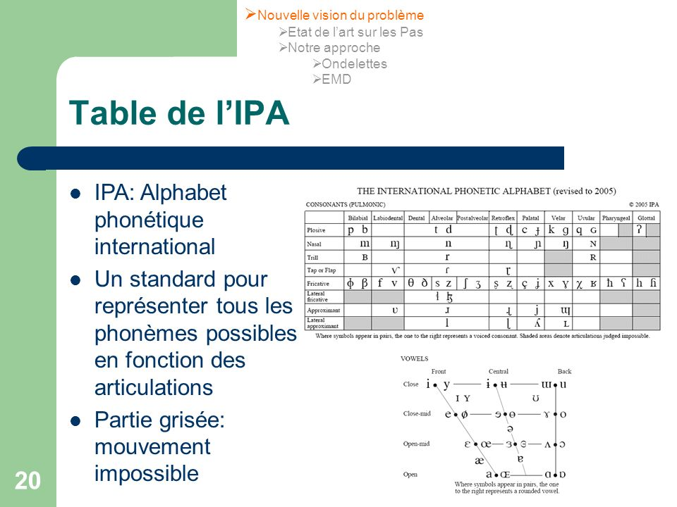 Table de l'IPA IPA: Alphabet phonétique international