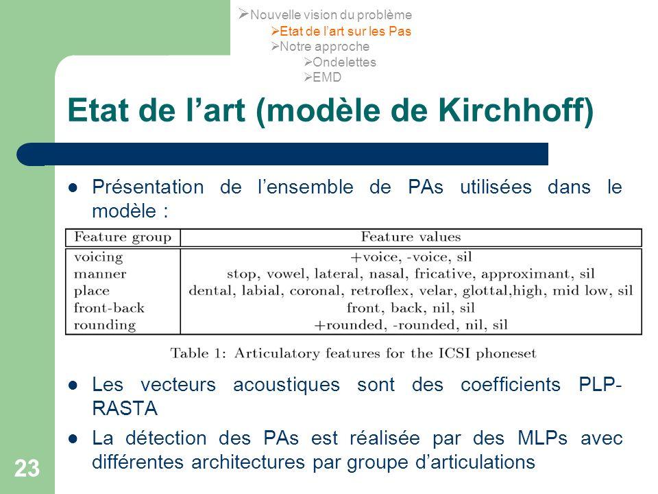 Etat de l'art (modèle de Kirchhoff)