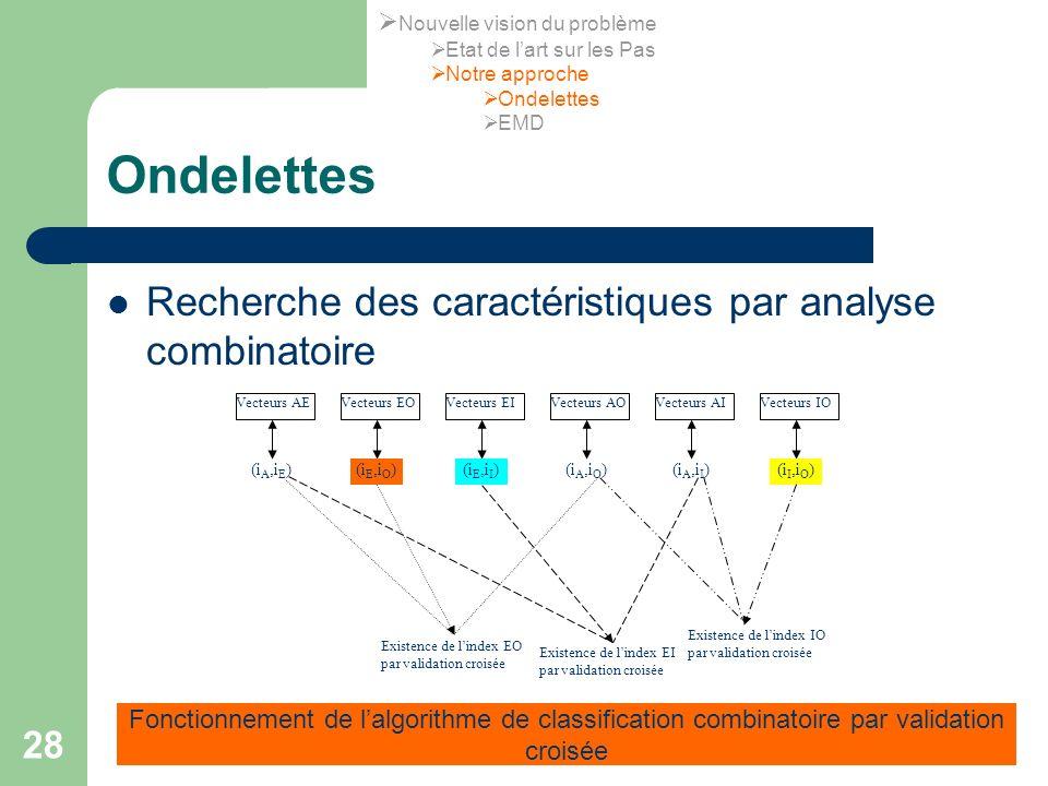 Ondelettes Recherche des caractéristiques par analyse combinatoire