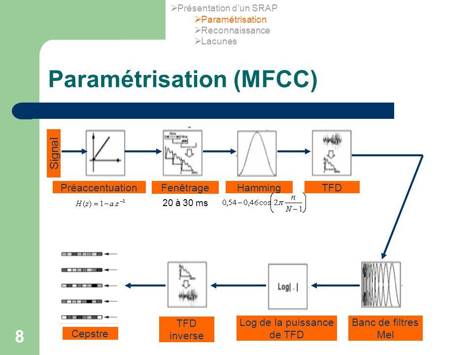 Paramétrisation (MFCC)