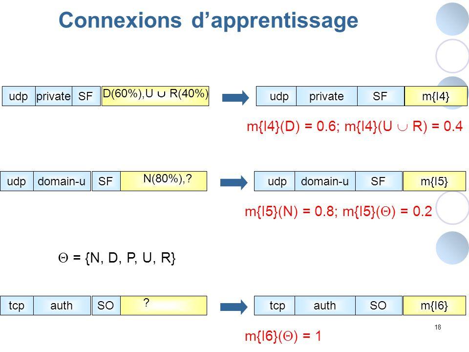 Connexions d'apprentissage