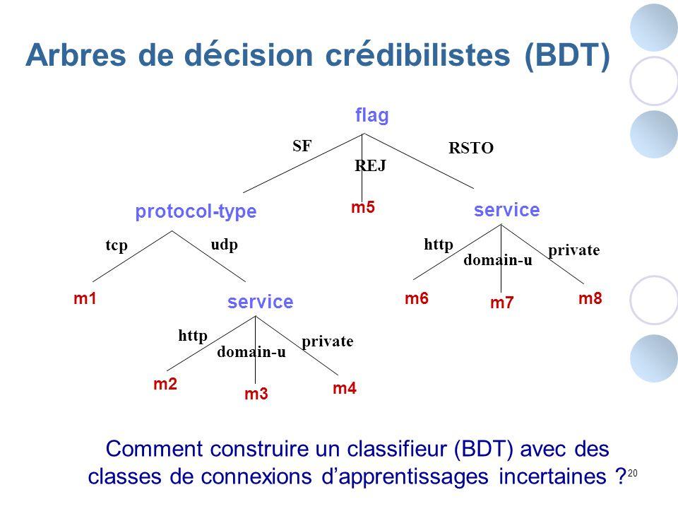 Arbres de décision crédibilistes (BDT)