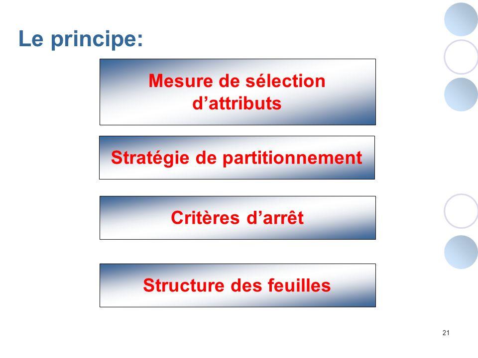 Le principe: Mesure de sélection d'attributs
