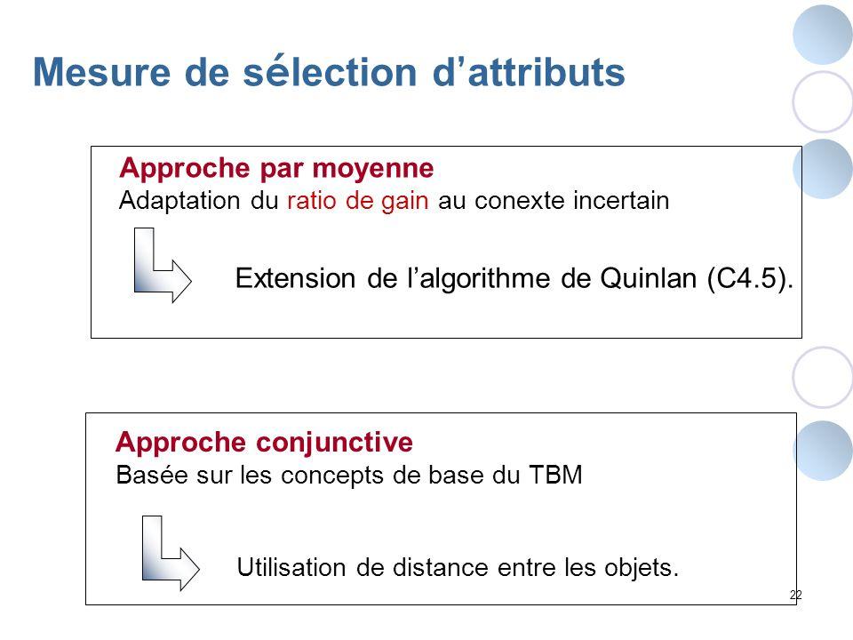 Mesure de sélection d'attributs