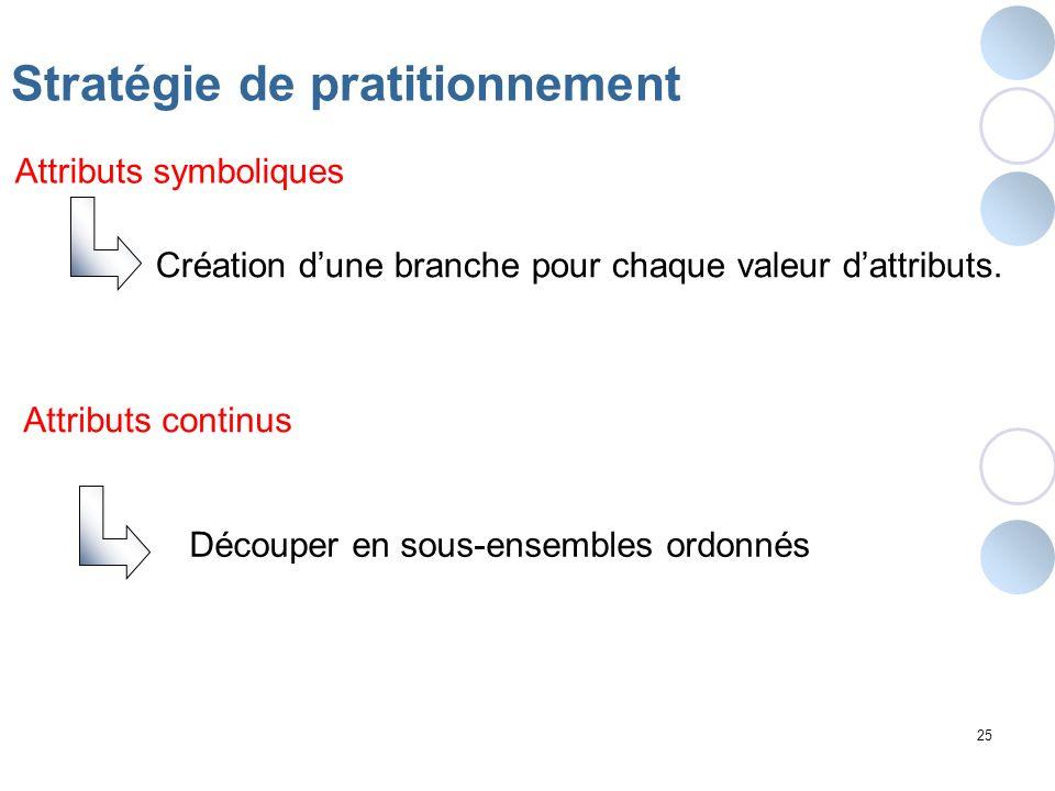 Création d'une branche pour chaque valeur d'attributs.