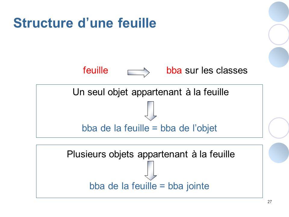 Structure d'une feuille