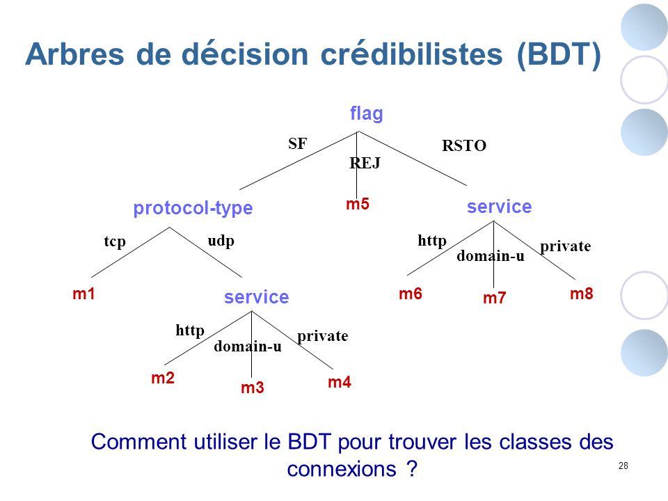 Comment utiliser le BDT pour trouver les classes des connexions