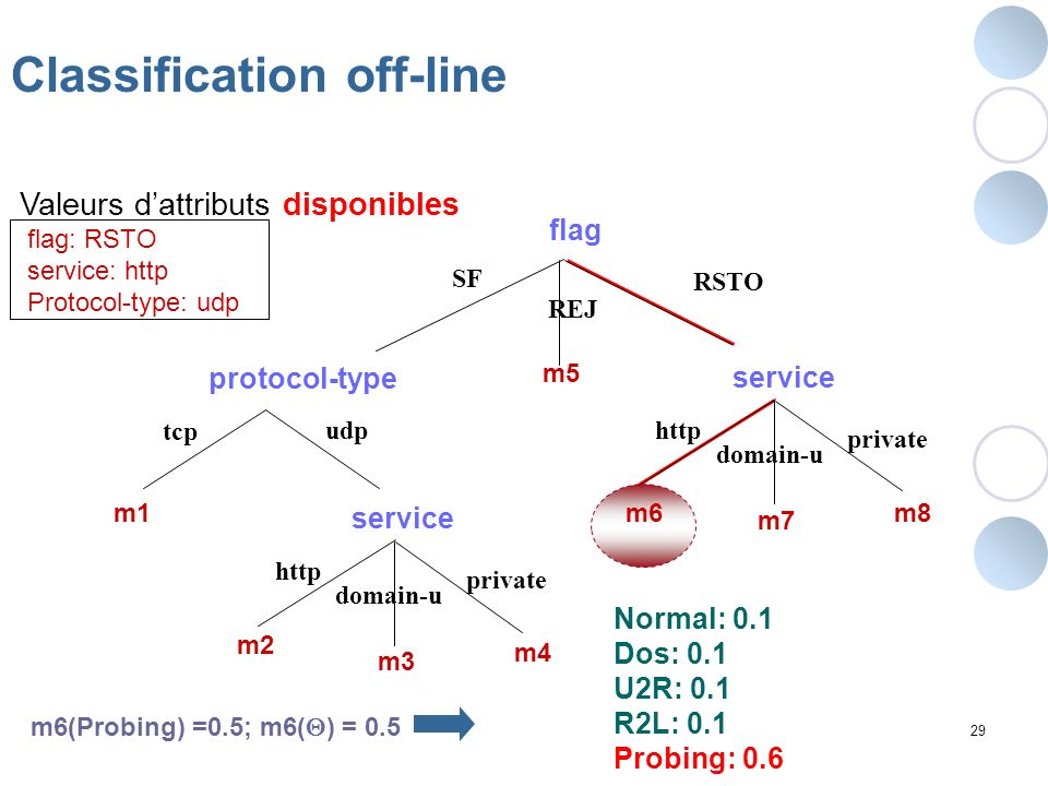 Classification off-line