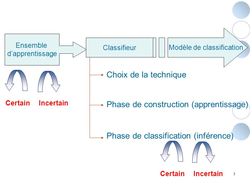 Modèle de classification