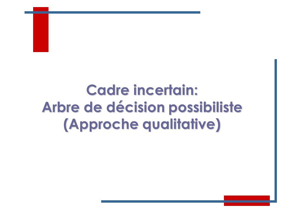Arbre de décision possibiliste (Approche qualitative)