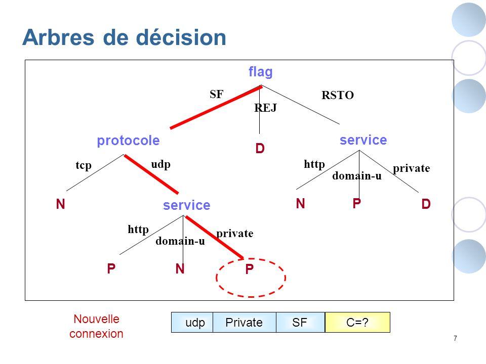 Arbres de décision flag protocole service D N service N P D P N P SF