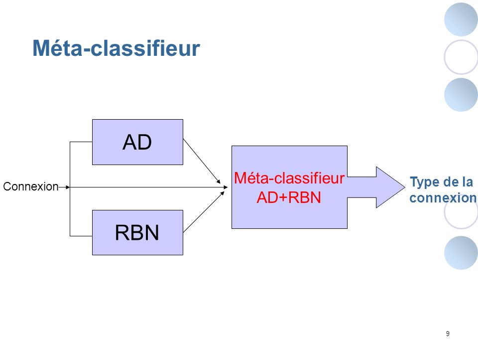 Méta-classifieur AD RBN Méta-classifieur AD+RBN Type de la connexion