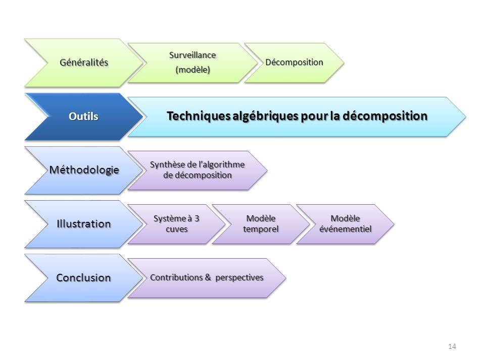 Techniques algébriques pour la décomposition