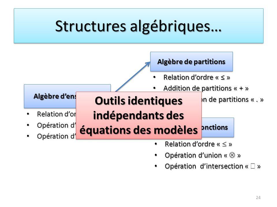 Structures algébriques…