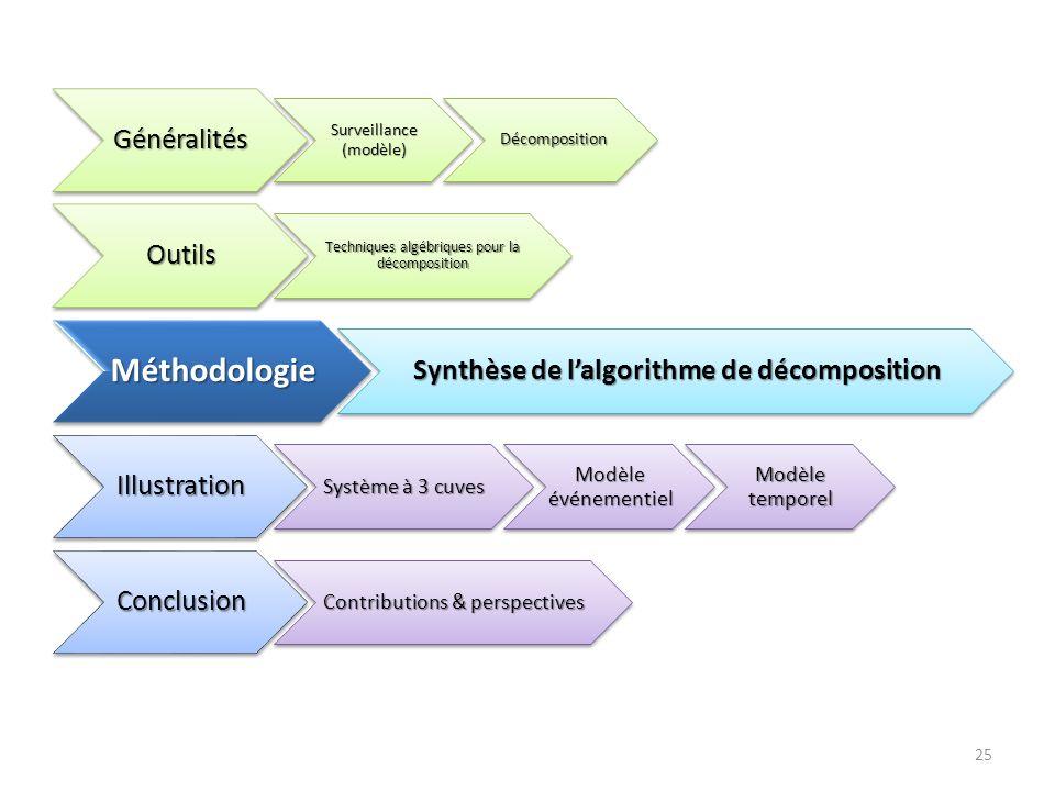 Synthèse de l'algorithme de décomposition