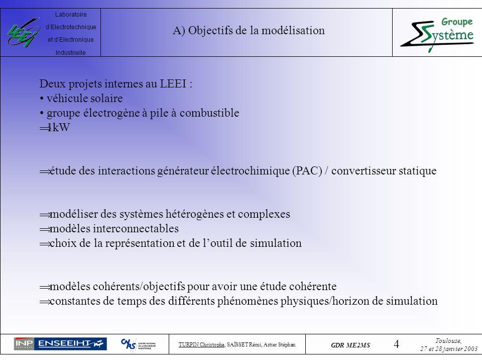 A) Objectifs de la modélisation