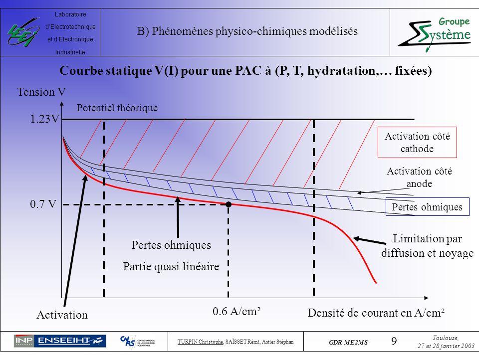 Courbe statique V(I) pour une PAC à (P, T, hydratation,… fixées)