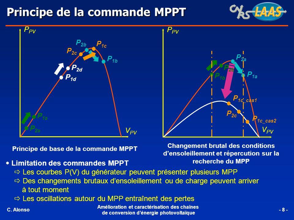 Principe de base de la commande MPPT