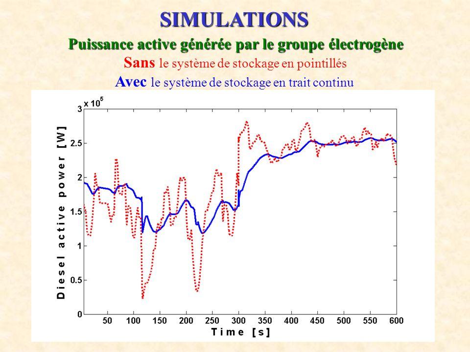 Puissance active générée par le groupe électrogène