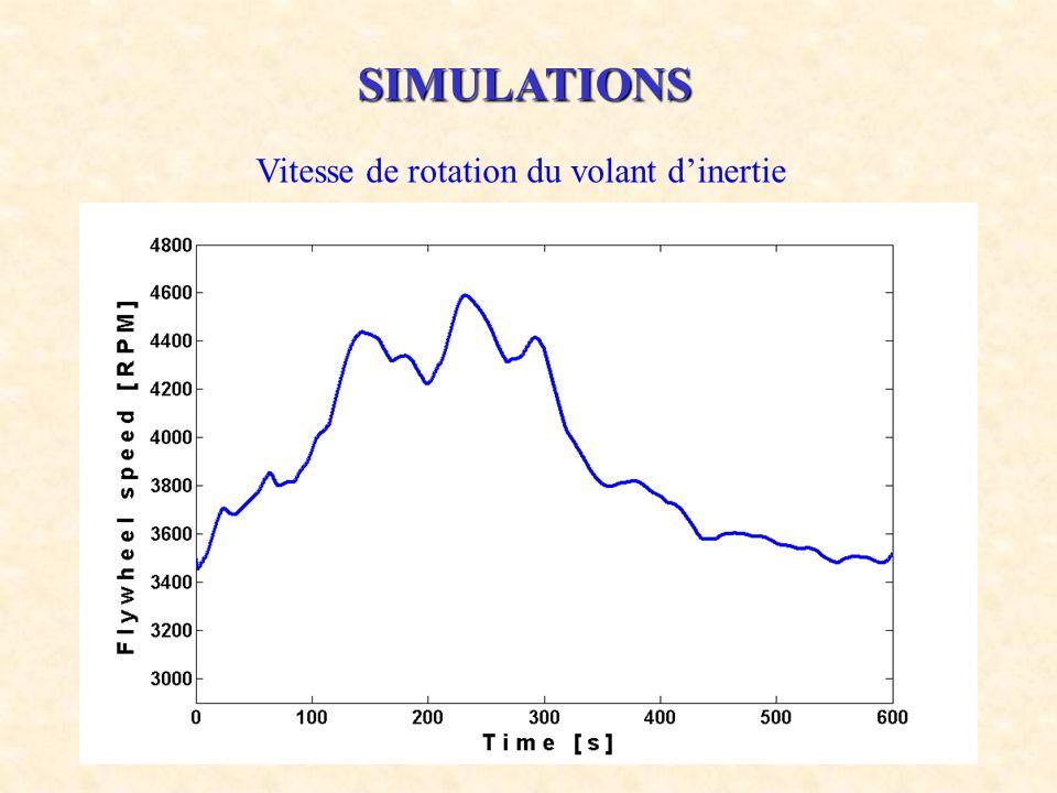 SIMULATIONS Vitesse de rotation du volant d'inertie