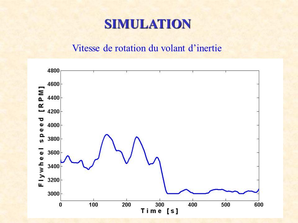 SIMULATION Vitesse de rotation du volant d'inertie