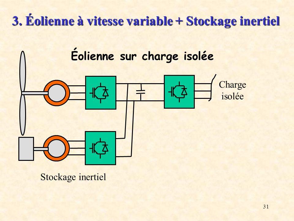 3. Éolienne à vitesse variable + Stockage inertiel