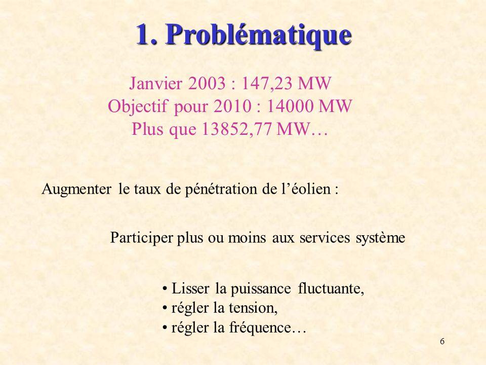 1. Problématique Janvier 2003 : 147,23 MW