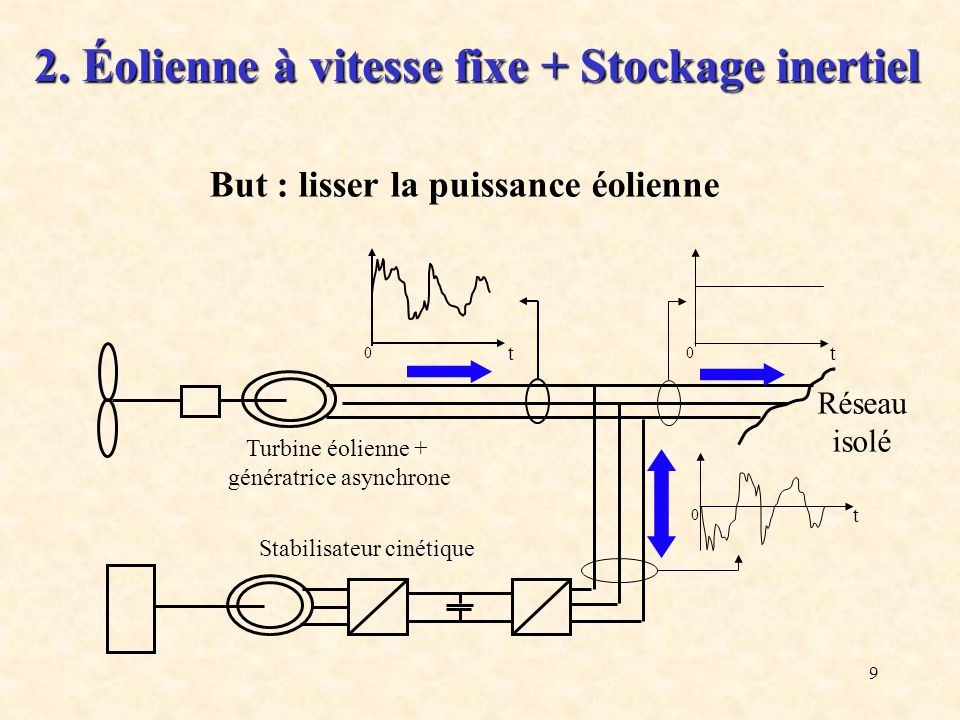 2. Éolienne à vitesse fixe + Stockage inertiel