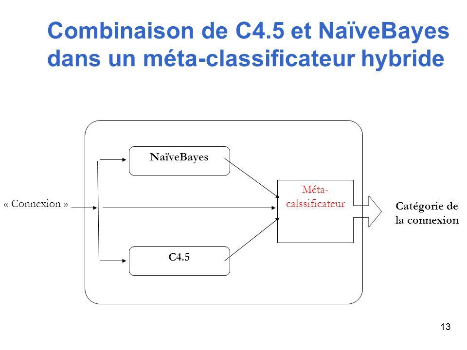 Combinaison de C4.5 et NaïveBayes dans un méta-classificateur hybride