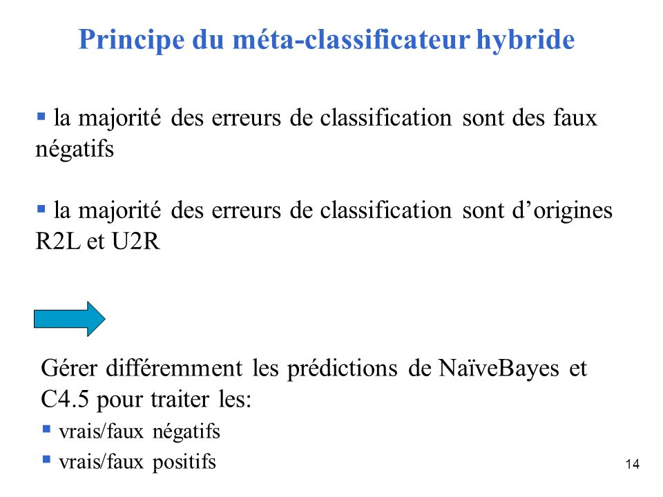 Principe du méta-classificateur hybride