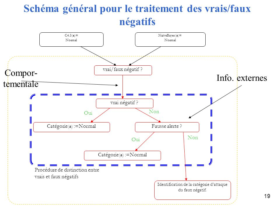 Schéma général pour le traitement des vrais/faux négatifs
