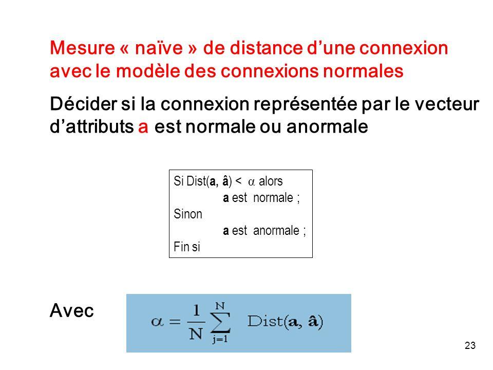 Mesure « naïve » de distance d'une connexion avec le modèle des connexions normales