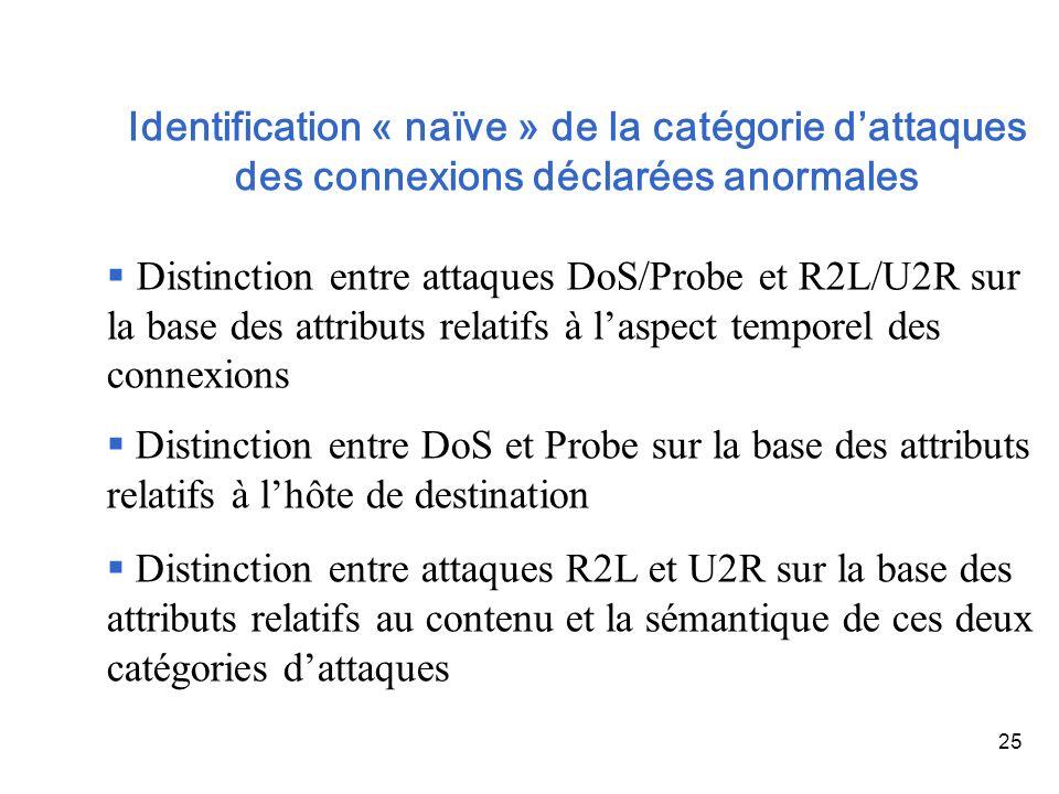 Identification « naïve » de la catégorie d'attaques des connexions déclarées anormales